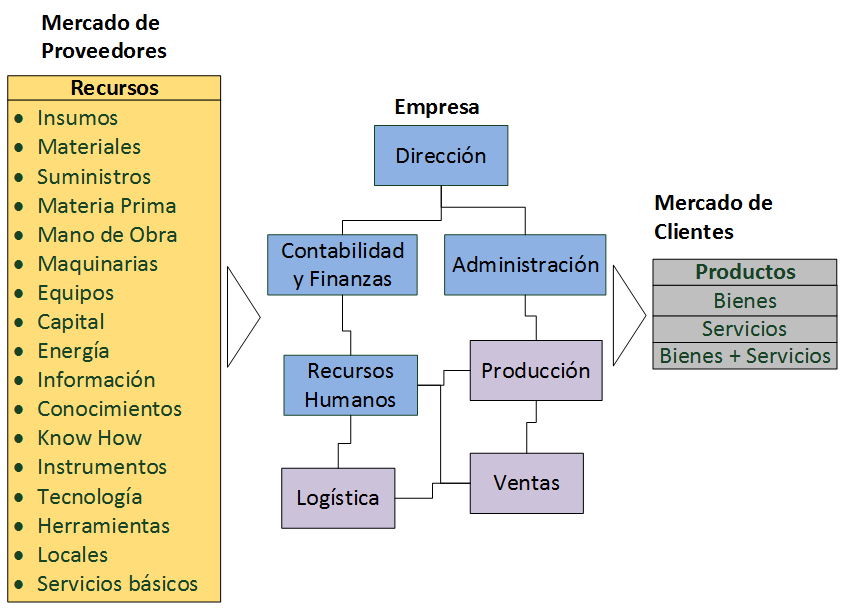 Modelo empirico