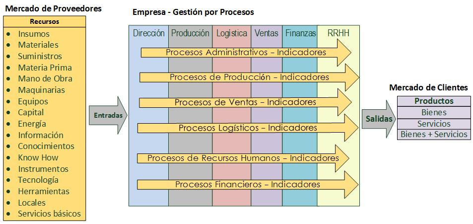 Modelo por Procesos