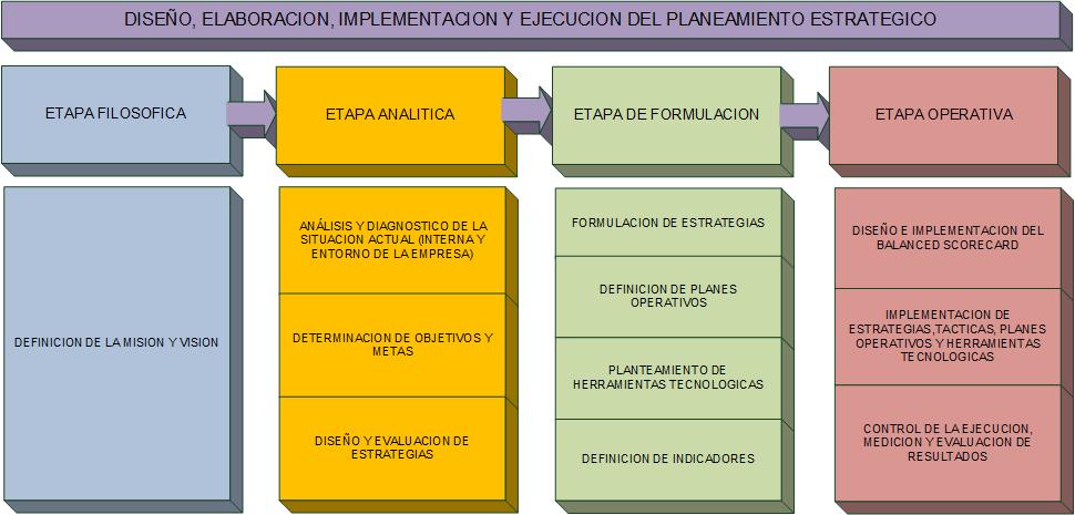 Vision general del PE