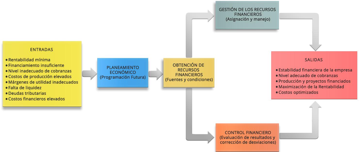 macroproceso-financiero