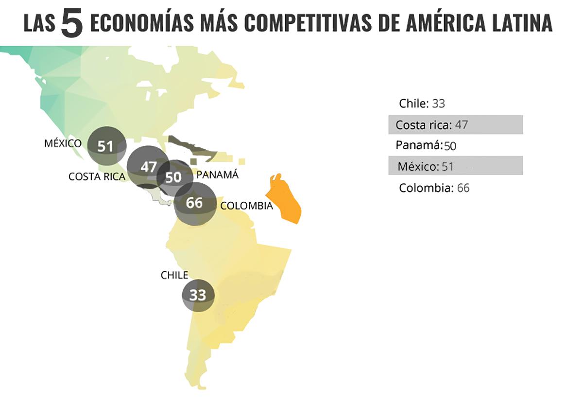 paises competitivos 1