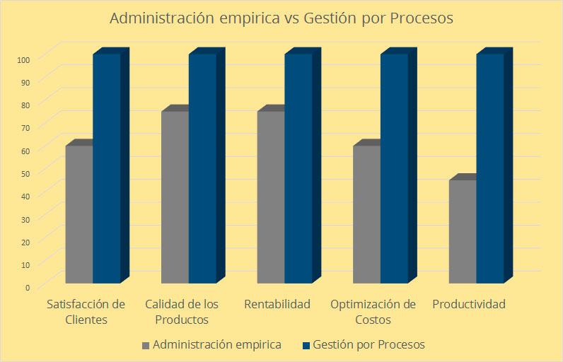 beneficios-procesos