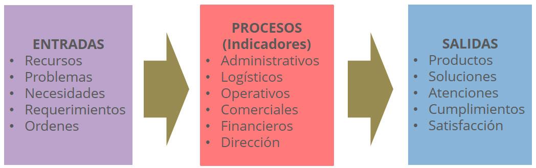 corriente-procesos