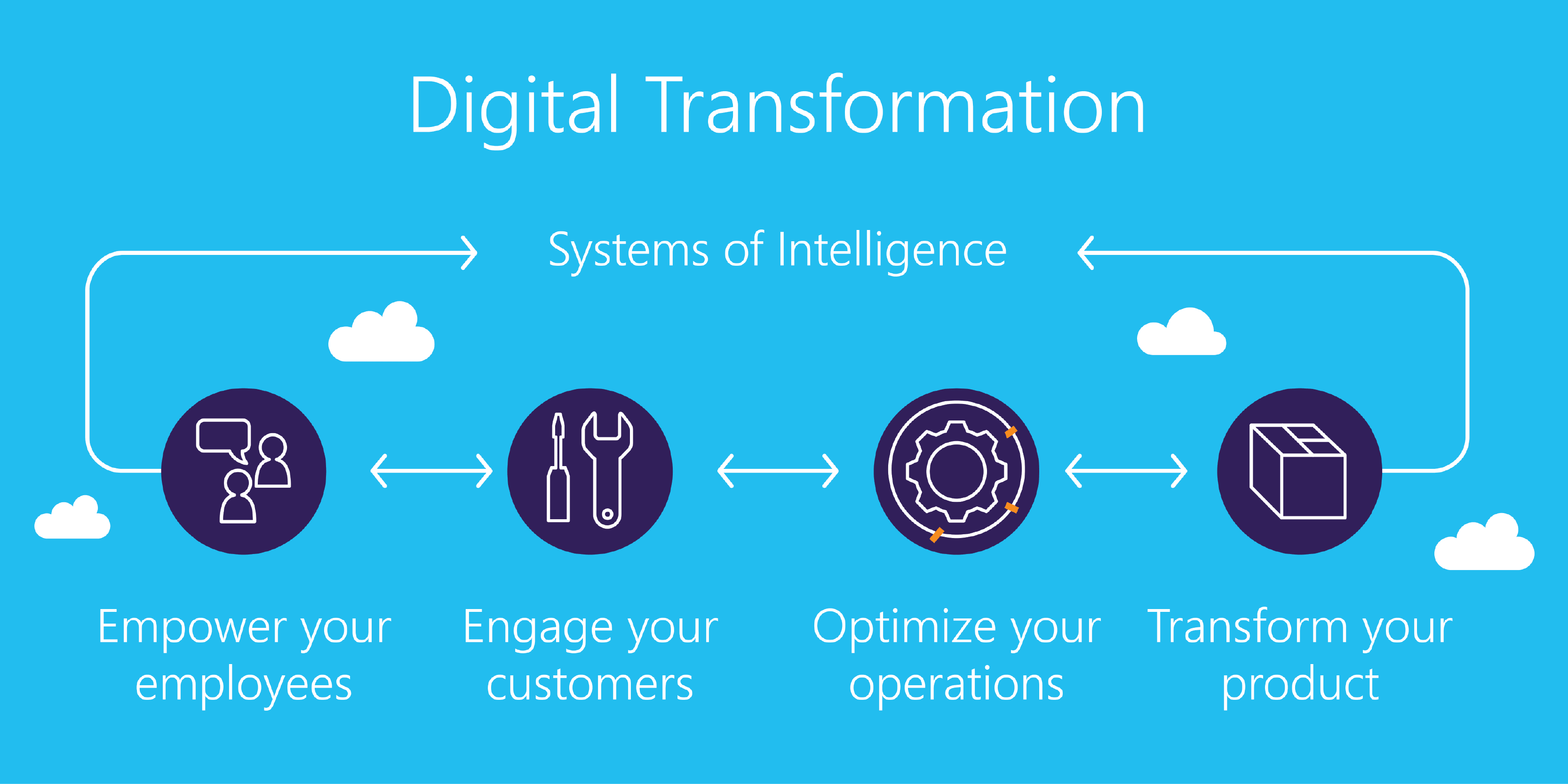transformacion digital 3