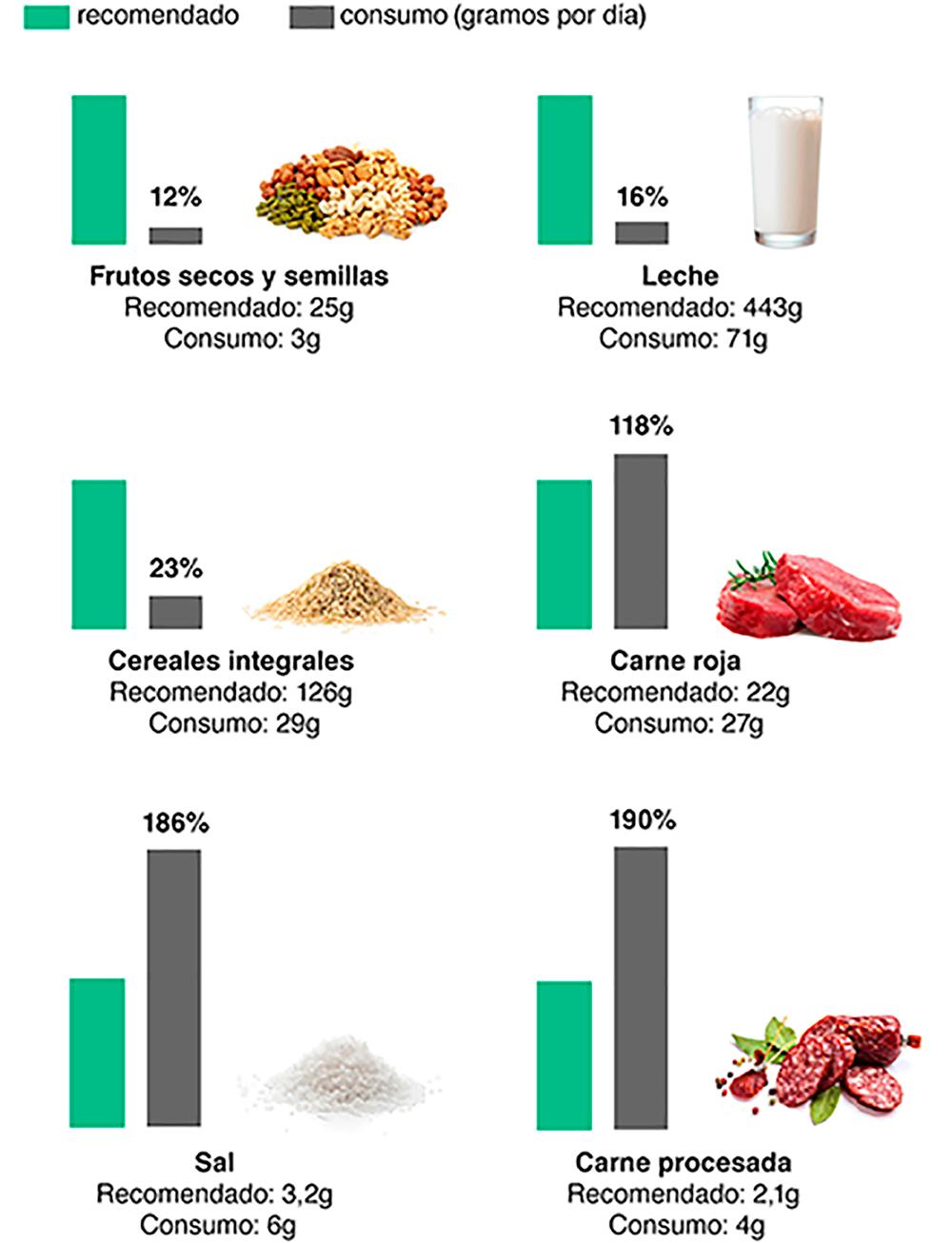 Dietas mas saludables2