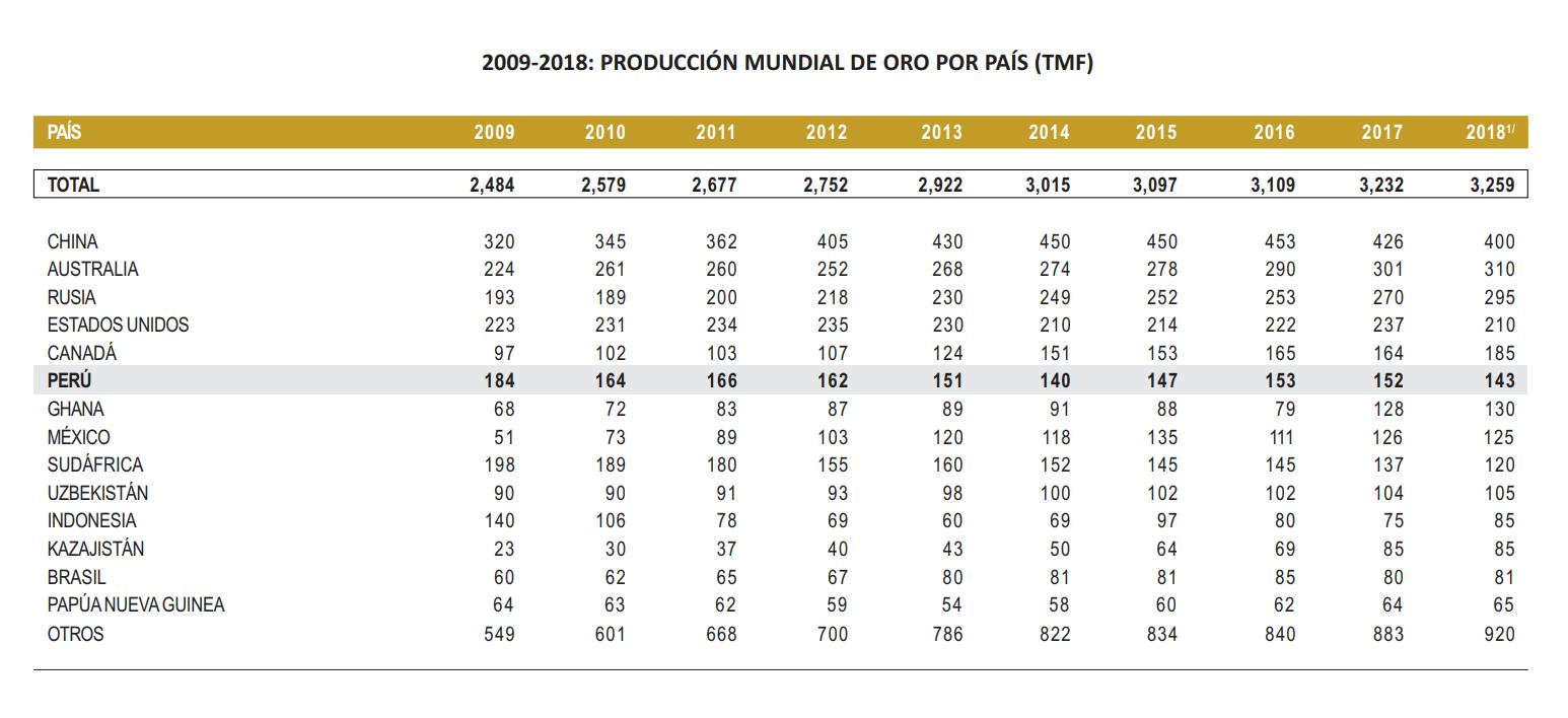 Oro - Produccion Mundial