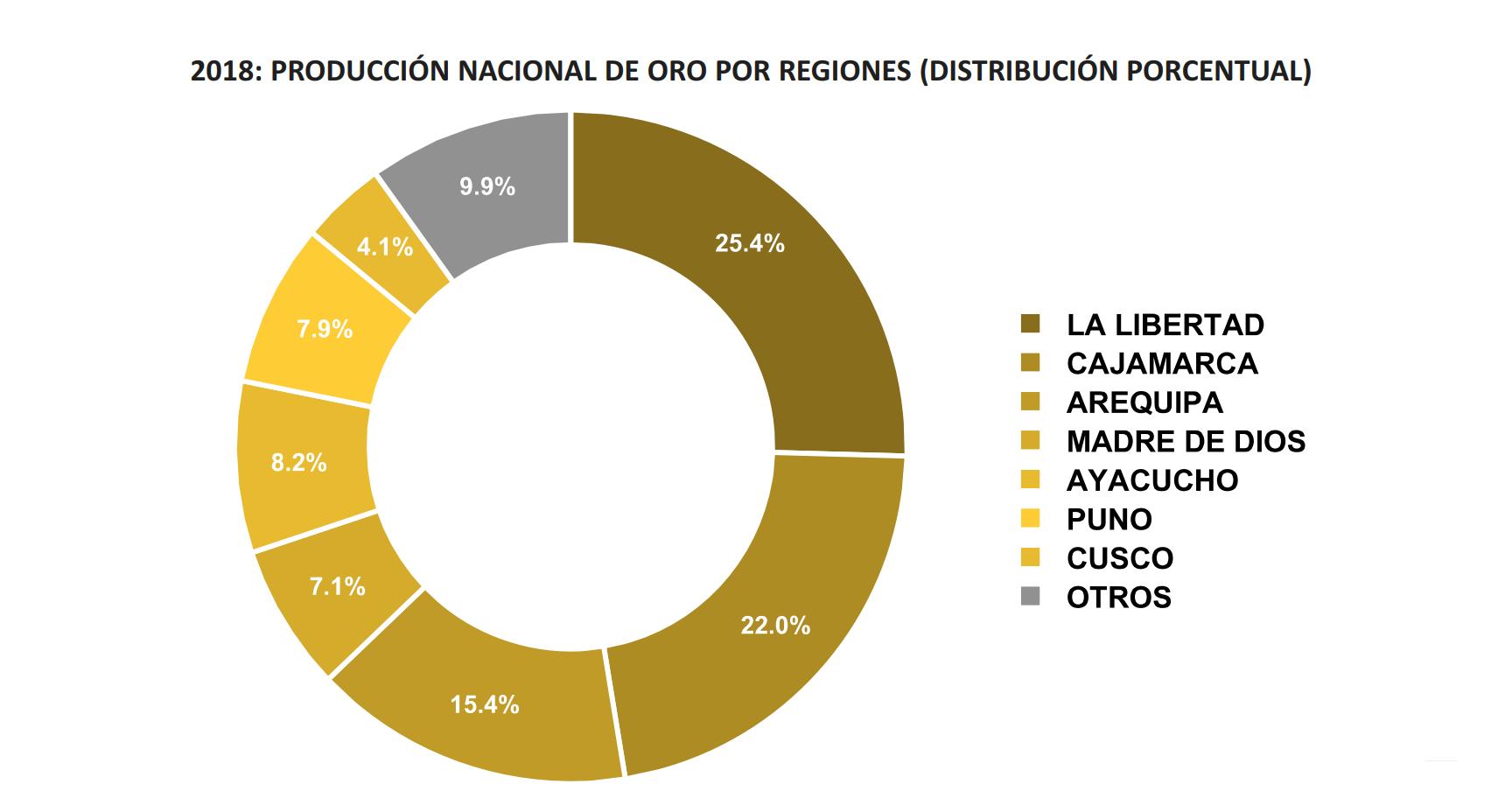 Oro - Regiones