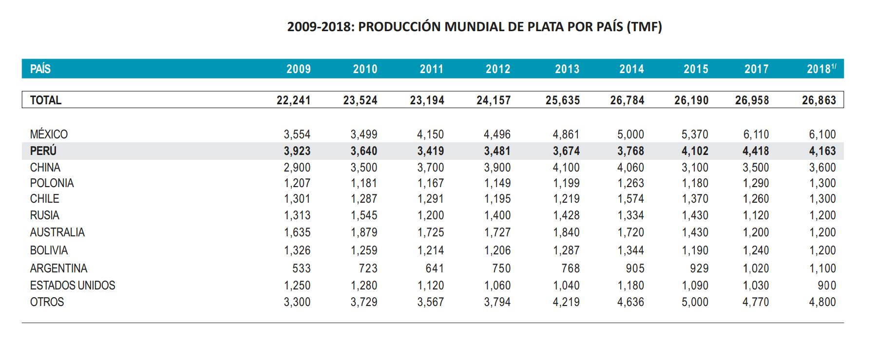 Plata - Produccion Mundial