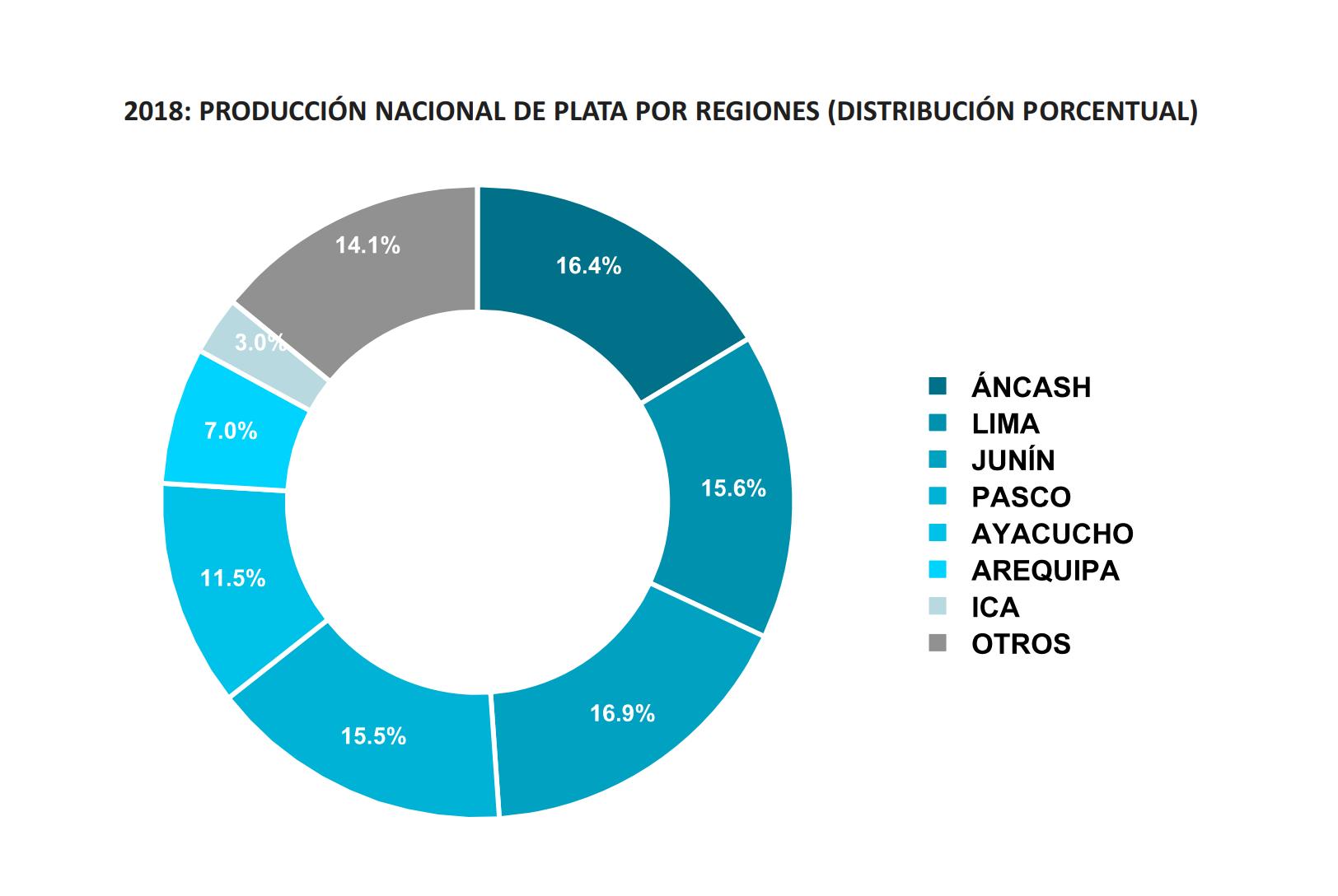 Plata - Regiones