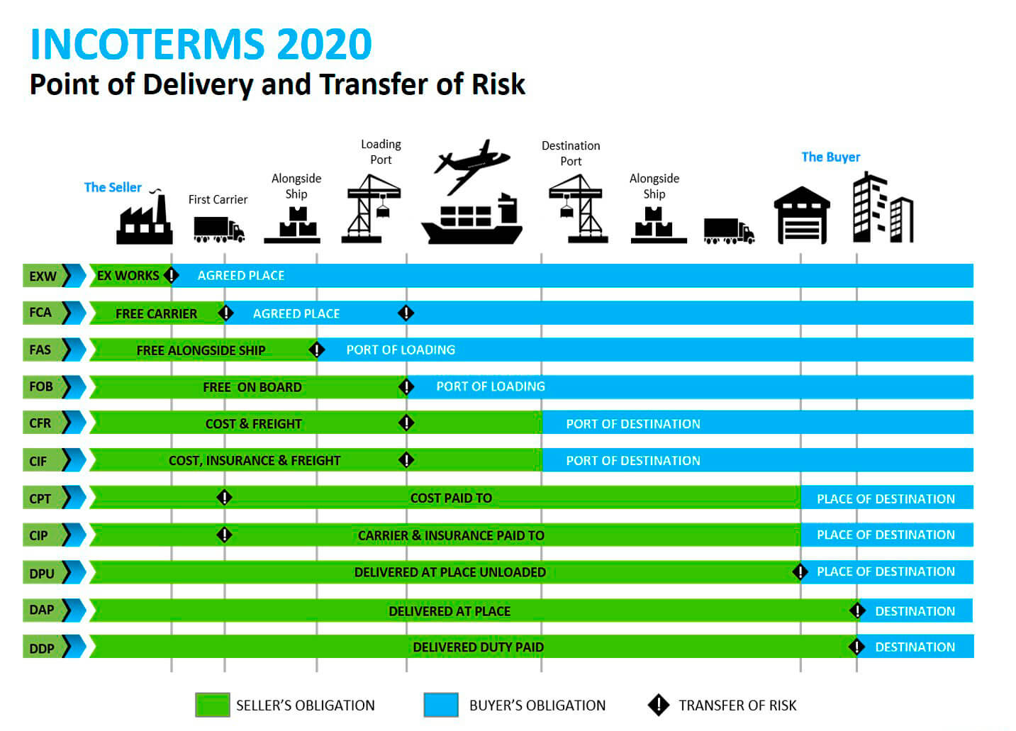 incoterms2